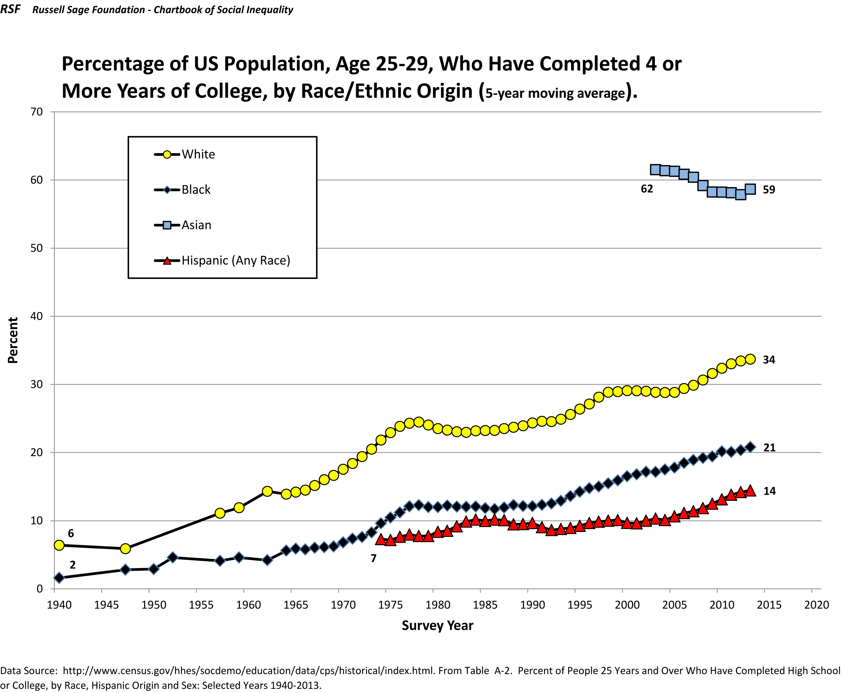 percentage of us population age to who have completed or percentage of us population age 25 to 29 who have completed 4 or more years of college by race ethnic origin