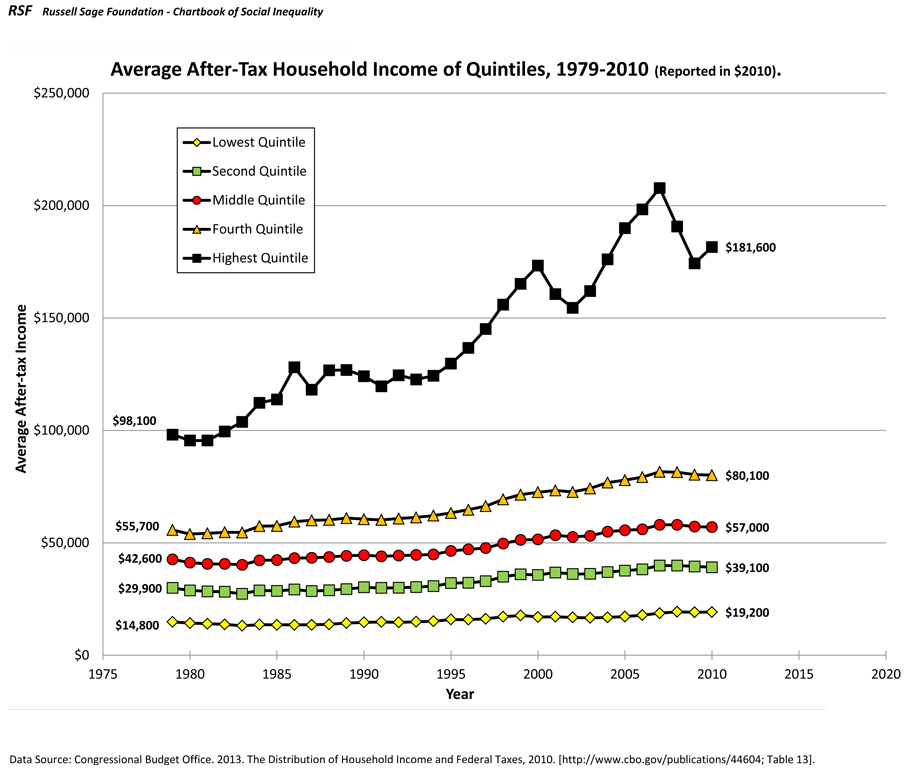 average after tax household income by quintile  1979