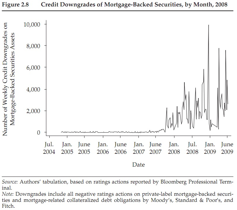 Credit Downgrades of Mortgage-Backed Securities, by Month, 2008 | RSF