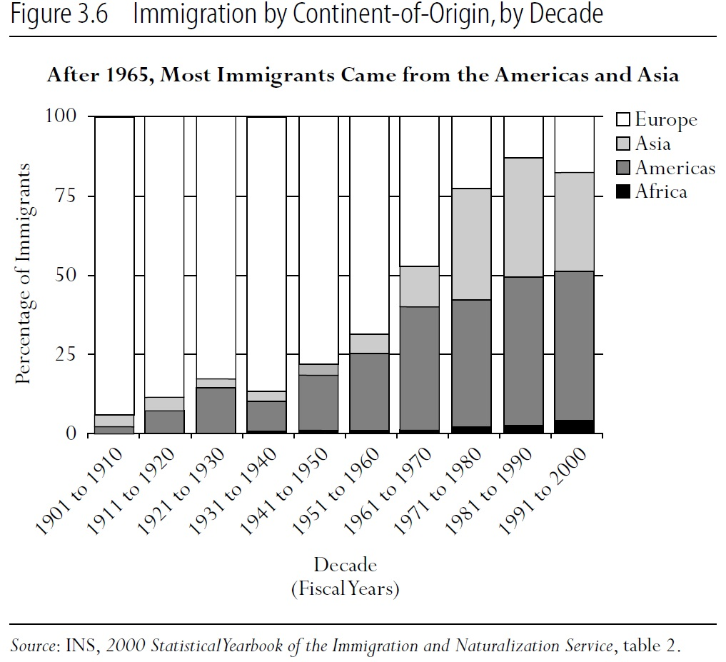 Immigration by Continent-of-Origin, by Decade | RSF